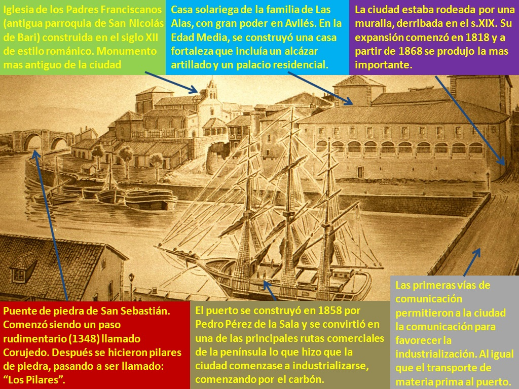 Puerto antiguo de Avilés